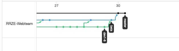 Screenshot der Versionslinien im Git. Man sieht wie viele Arbeitspunkte in einem Dev-Zweig mehrmals in einen Beta-Zweig gemergt wurden. Dieser wurde dann zuletzt in den Master-Zweig gemergt.